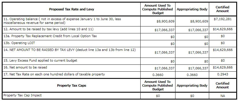 South Bend School Corporation Tax Report Tax Levy